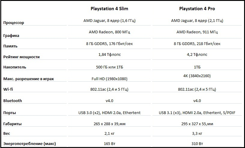 Характеристики ps4 slim vs ps4 pro