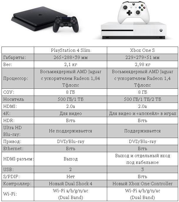 Сравнение характеристик playstation 4 и xbox one s